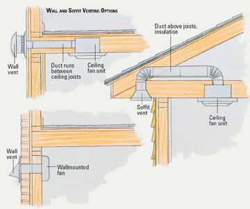 Bathroom Vent System Avid Inspection Services Llc