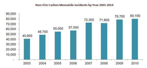nonfirecarbonmonoxide